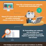 Reasons Why Transcribing Webcast Help Generate More Revenue/Traffic